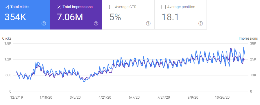 seo client gsc traffic graph
